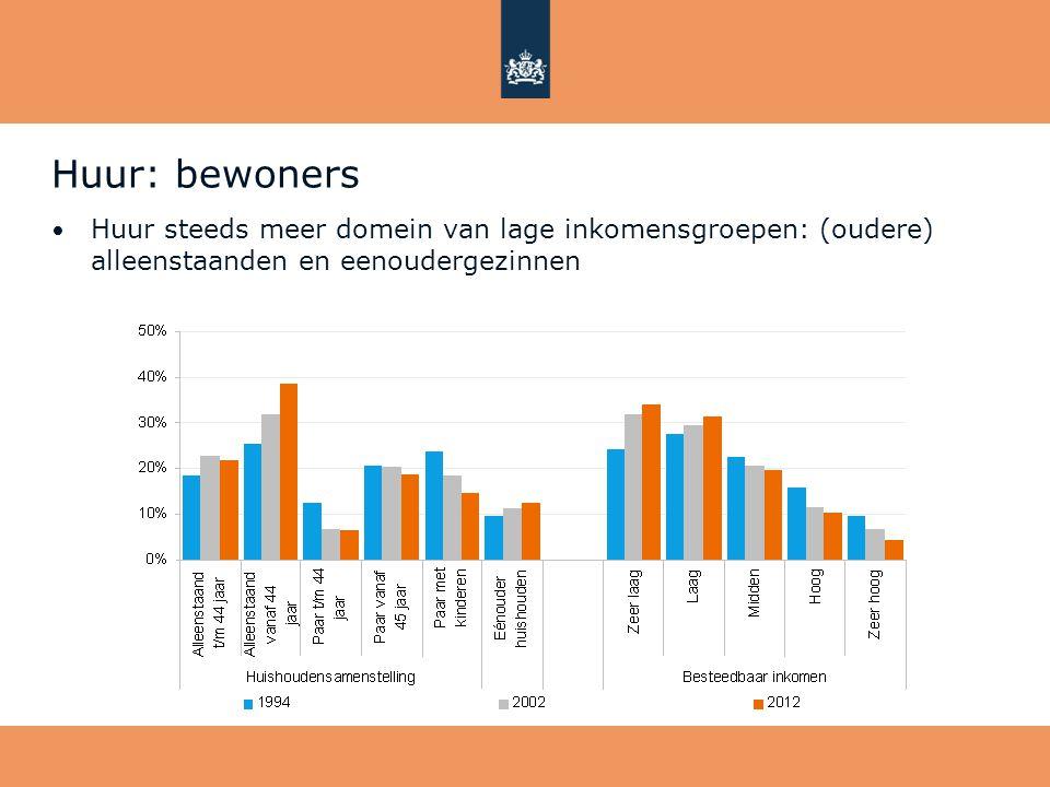 Huur: bewoners Huur steeds meer domein van lage inkomensgroepen: (oudere) alleenstaanden en eenoudergezinnen.