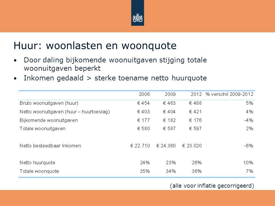 Huur: woonlasten en woonquote