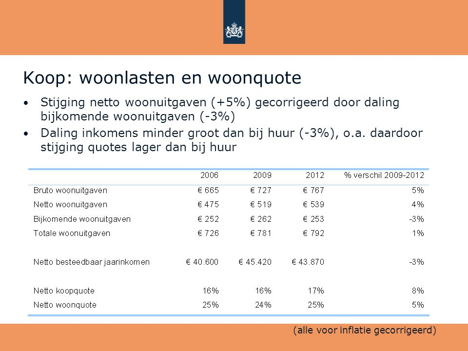 Koop: woonlasten en woonquote