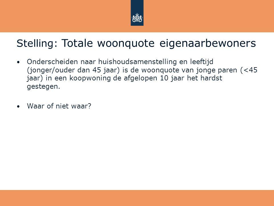 Stelling: Totale woonquote eigenaarbewoners