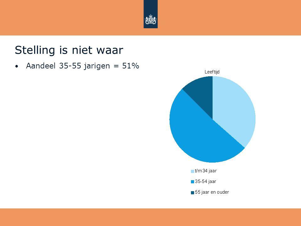 Stelling is niet waar Aandeel 35-55 jarigen = 51%