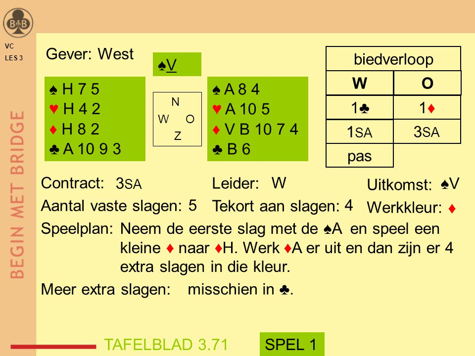 Gever: West W O biedverloop ♠V ♠ H 7 5 ♥ H 4 2 ♦ H 8 2 ♣ A