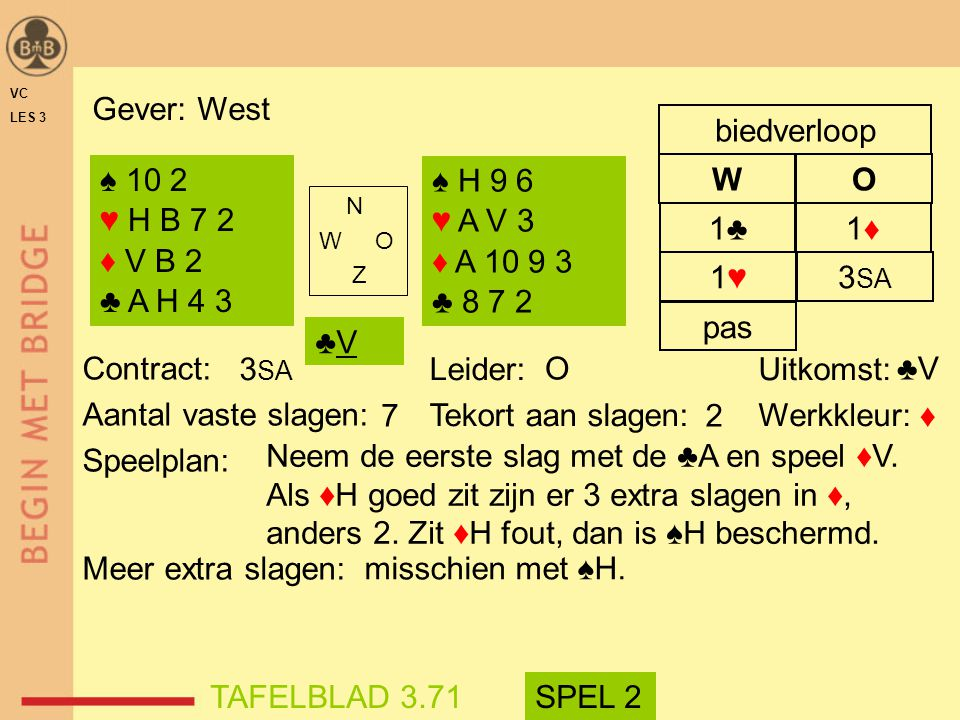 Gever: West W O biedverloop ♠ 10 2 ♥ H B 7 2 ♦ V B 2 ♣ A H 4 3 ♠ H 9 6