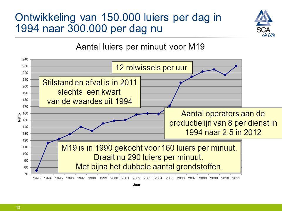 Ontwikkeling van 150. 000 luiers per dag in 1994 naar 300