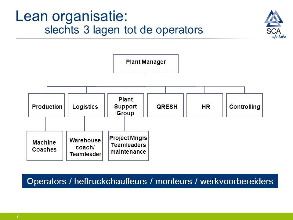 Lean organisatie: slechts 3 lagen tot de operators