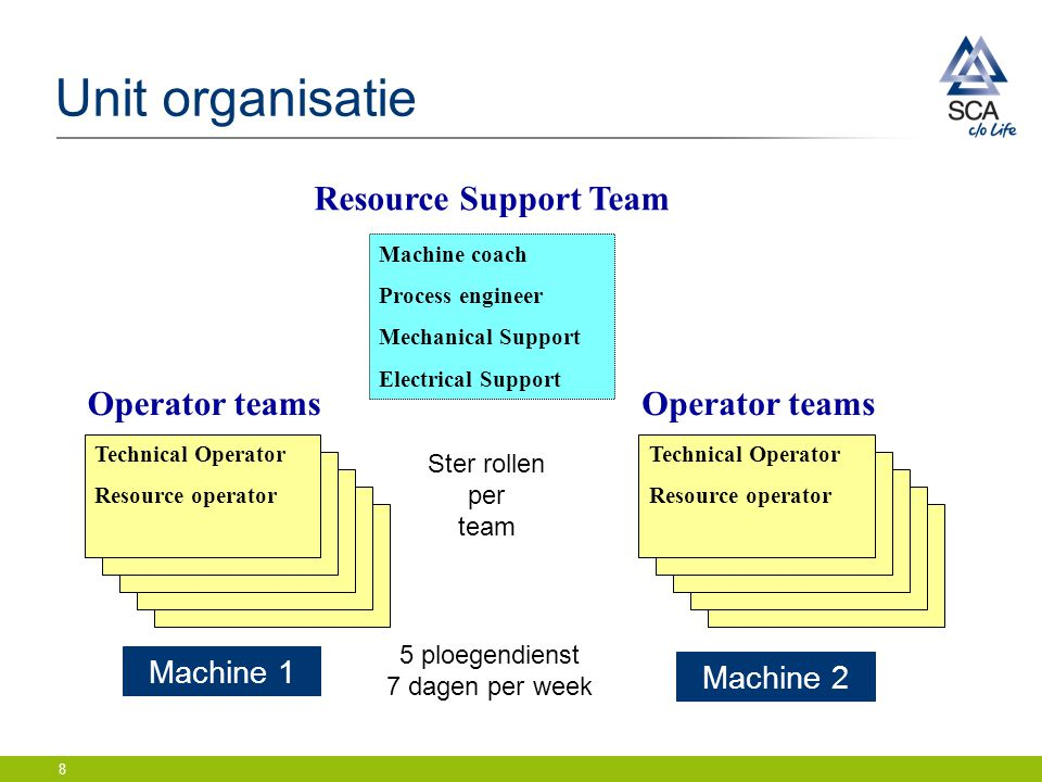 Unit organisatie Resource Support Team Operator teams Operator teams