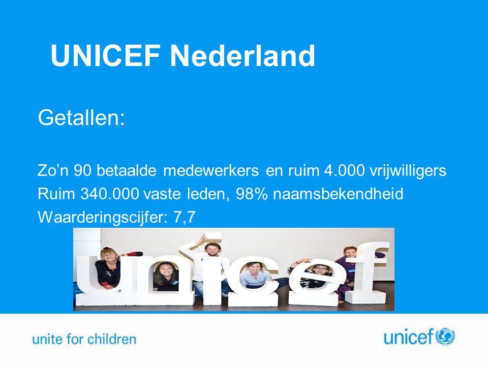 UNICEF Nederland Getallen: