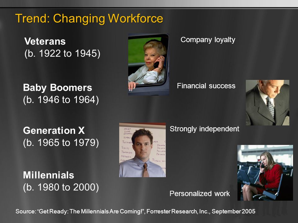 Trend: Changing Workforce