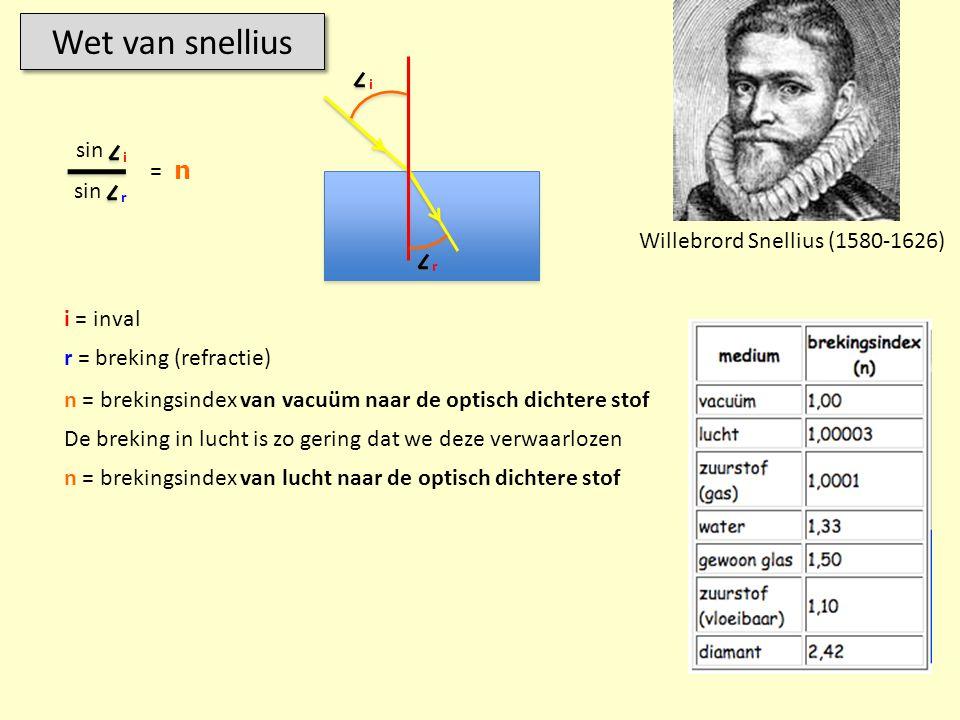 Wet van snellius sin = n sin Willebrord Snellius (1580-1626) i = inval
