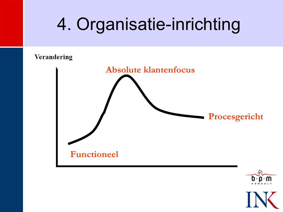 4. Organisatie-inrichting