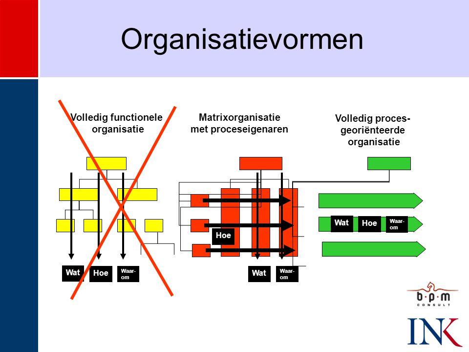 Organisatievormen Volledig functionele organisatie Matrixorganisatie
