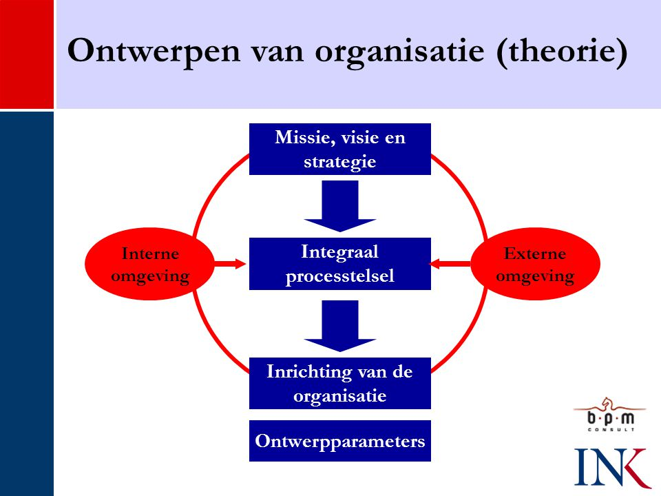 Ontwerpen van organisatie (theorie)