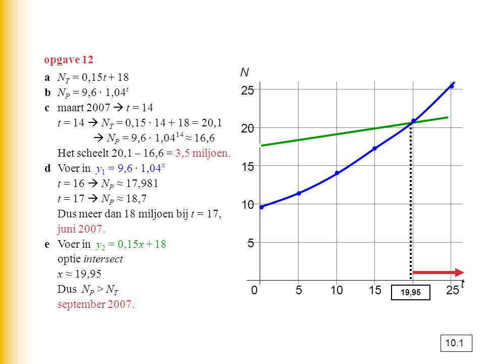 opgave 12 N. a NT = 0,15t + 18. b NP = 9,6 · 1,04t. c maart 2007  t = 14. t = 14  NT = 0,15 · 14 + 18 = 20,1.