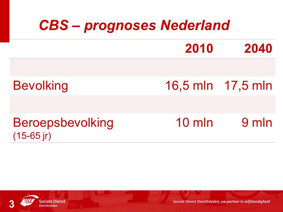 CBS – prognoses Nederland