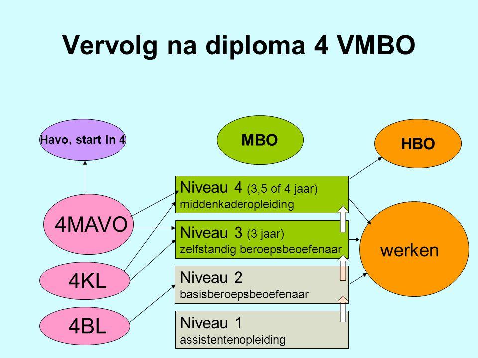 Vervolg na diploma 4 VMBO