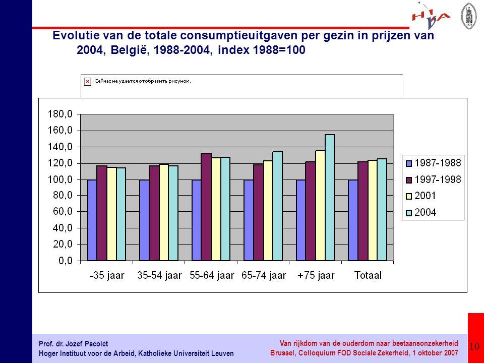 Evolutie van de totale consumptieuitgaven per gezin in prijzen van 2004, België, 1988-2004, index 1988=100