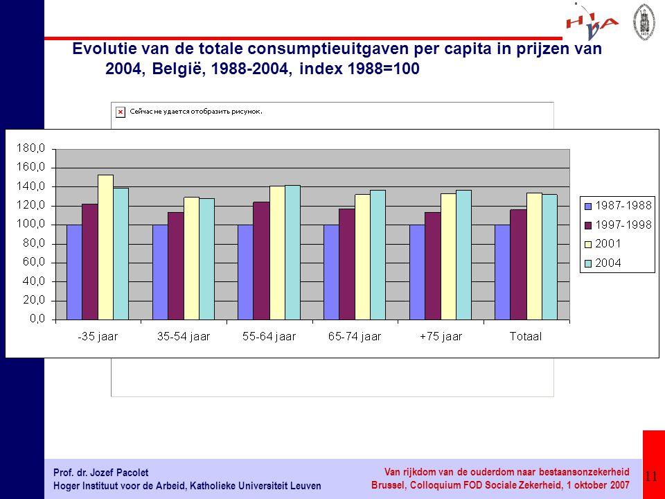 Evolutie van de totale consumptieuitgaven per capita in prijzen van 2004, België, 1988-2004, index 1988=100