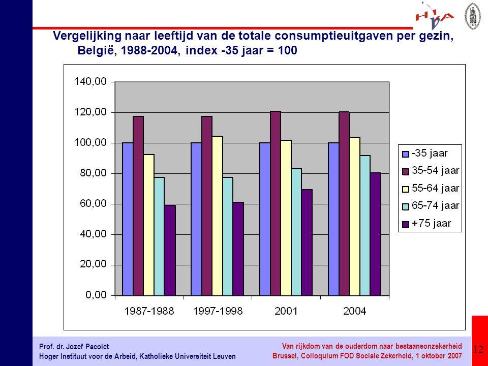 Vergelijking naar leeftijd van de totale consumptieuitgaven per gezin, België, 1988-2004, index -35 jaar = 100