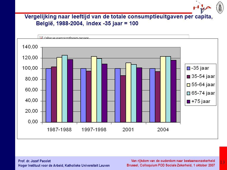 Vergelijking naar leeftijd van de totale consumptieuitgaven per capita, België, 1988-2004, index -35 jaar = 100