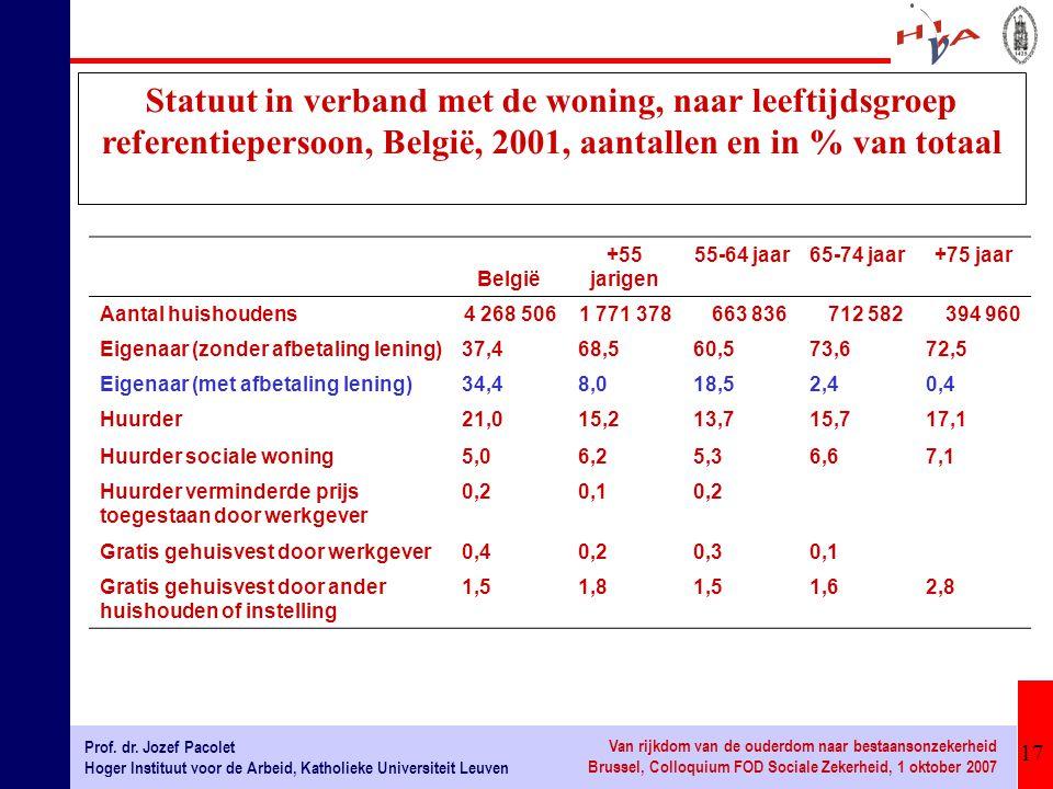 Statuut in verband met de woning, naar leeftijdsgroep referentiepersoon, België, 2001, aantallen en in % van totaal