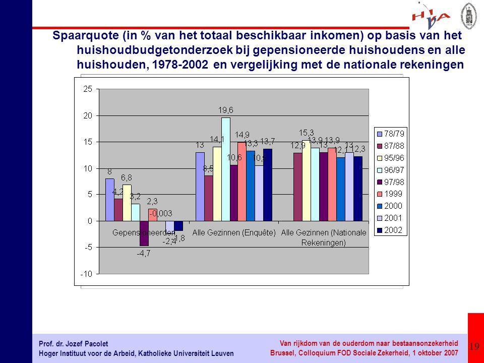 Spaarquote (in % van het totaal beschikbaar inkomen) op basis van het huishoudbudgetonderzoek bij gepensioneerde huishoudens en alle huishouden, 1978-2002 en vergelijking met de nationale rekeningen