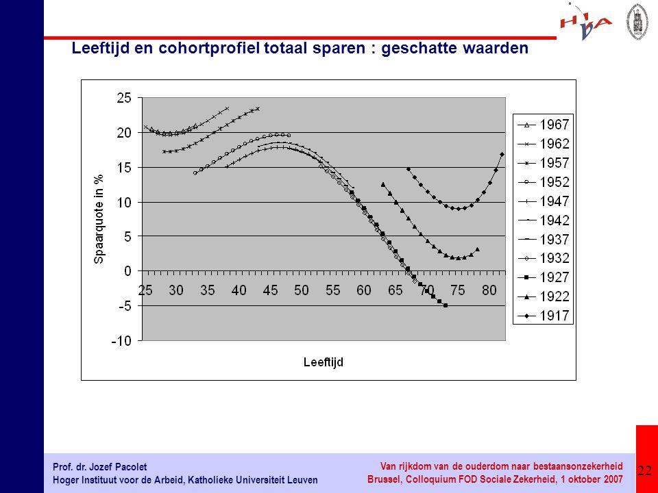 Leeftijd en cohortprofiel totaal sparen : geschatte waarden