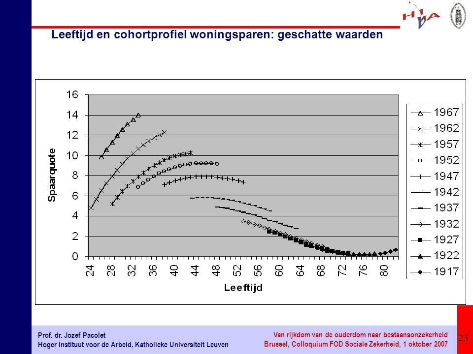Leeftijd en cohortprofiel woningsparen: geschatte waarden