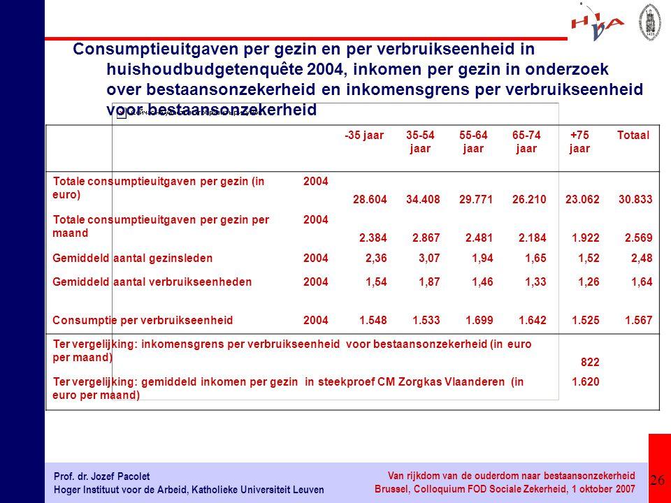 Consumptieuitgaven per gezin en per verbruikseenheid in huishoudbudgetenquête 2004, inkomen per gezin in onderzoek over bestaansonzekerheid en inkomensgrens per verbruikseenheid voor bestaansonzekerheid