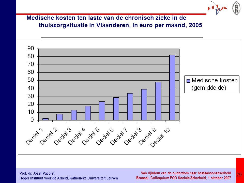 Medische kosten ten laste van de chronisch zieke in de thuiszorgsituatie in Vlaanderen, in euro per maand, 2005
