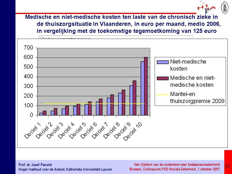 Medische en niet-medische kosten ten laste van de chronisch zieke in de thuiszorgsituatie in Vlaanderen, in euro per maand, medio 2006, in vergelijking met de toekomstige tegemoetkoming van 125 euro