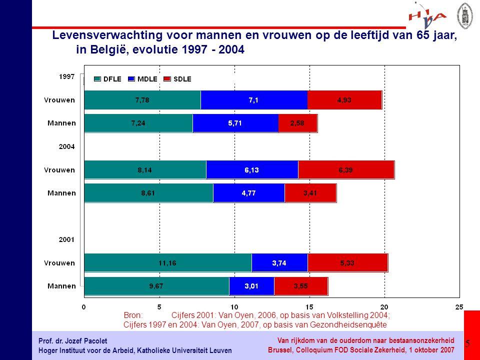 Levensverwachting voor mannen en vrouwen op de leeftijd van 65 jaar, in België, evolutie 1997 - 2004