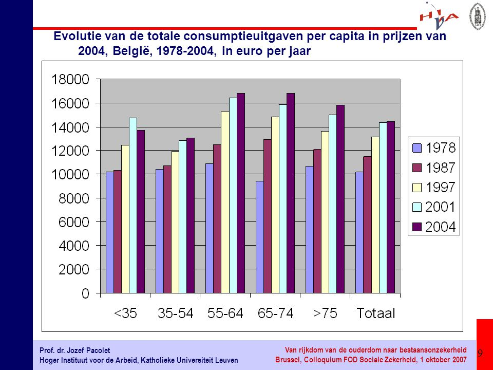Evolutie van de totale consumptieuitgaven per capita in prijzen van 2004, België, 1978-2004, in euro per jaar