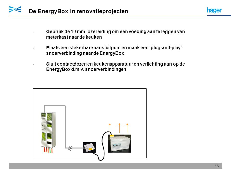 De EnergyBox in renovatieprojecten