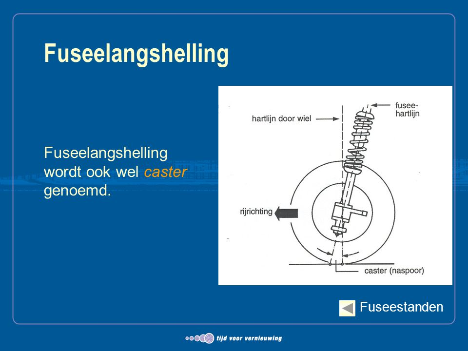 Fuseelangshelling Fuseelangshelling wordt ook wel caster genoemd.