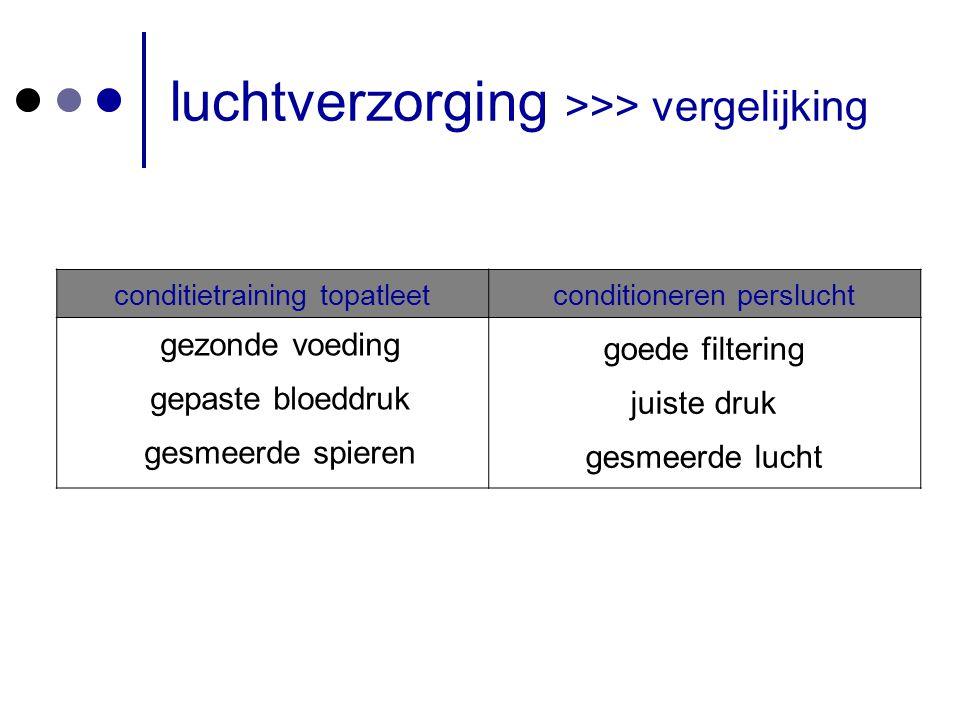 luchtverzorging >>> vergelijking
