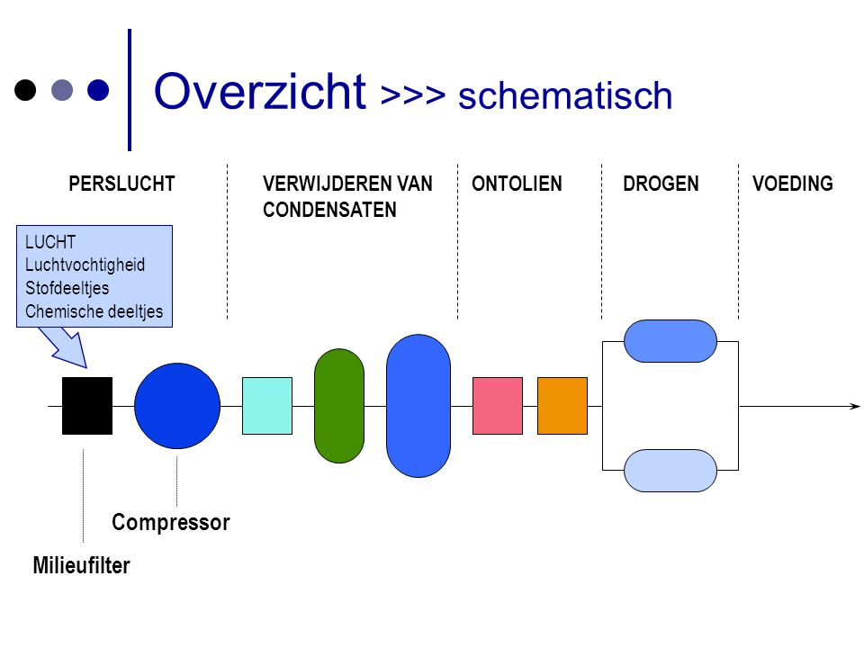 Overzicht >>> schematisch
