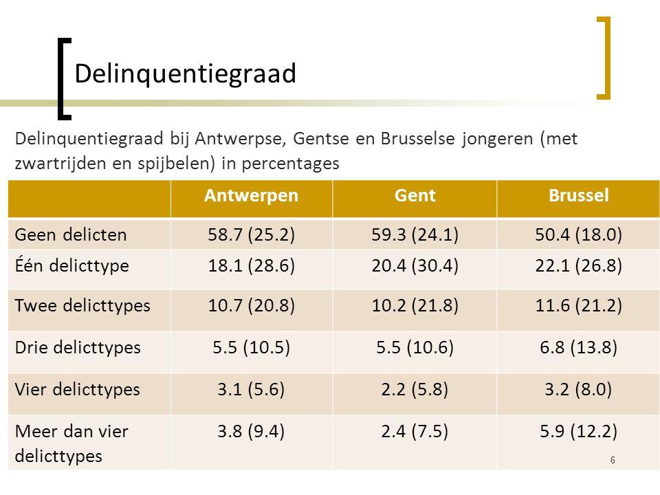Delinquentiegraad Delinquentiegraad bij Antwerpse, Gentse en Brusselse jongeren (met zwartrijden en spijbelen) in percentages.
