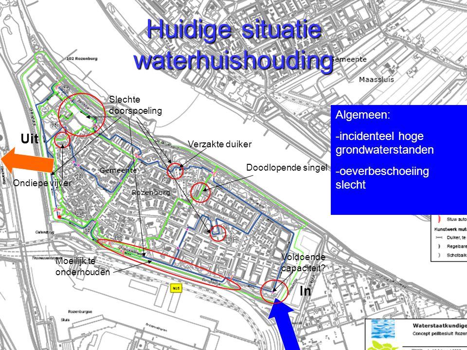 Huidige situatie waterhuishouding