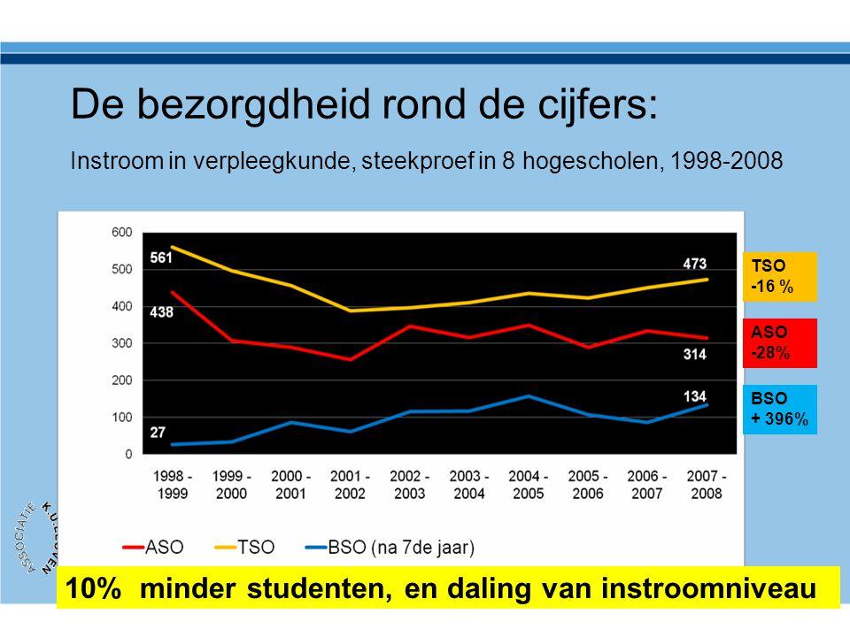 De bezorgdheid rond de cijfers: Instroom in verpleegkunde, steekproef in 8 hogescholen, 1998-2008