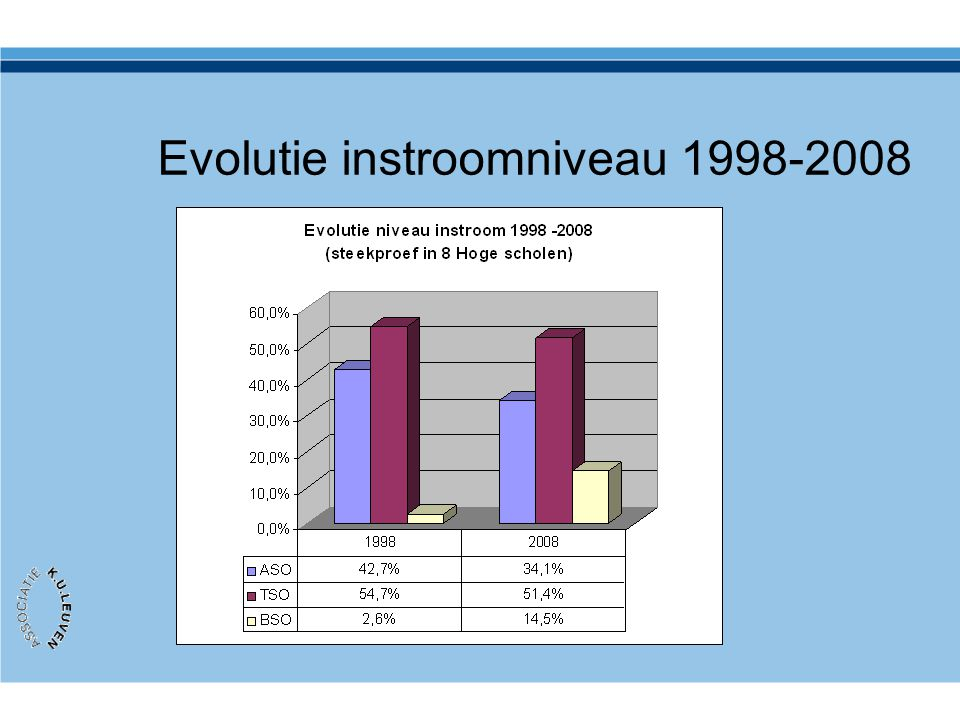 Evolutie instroomniveau 1998-2008
