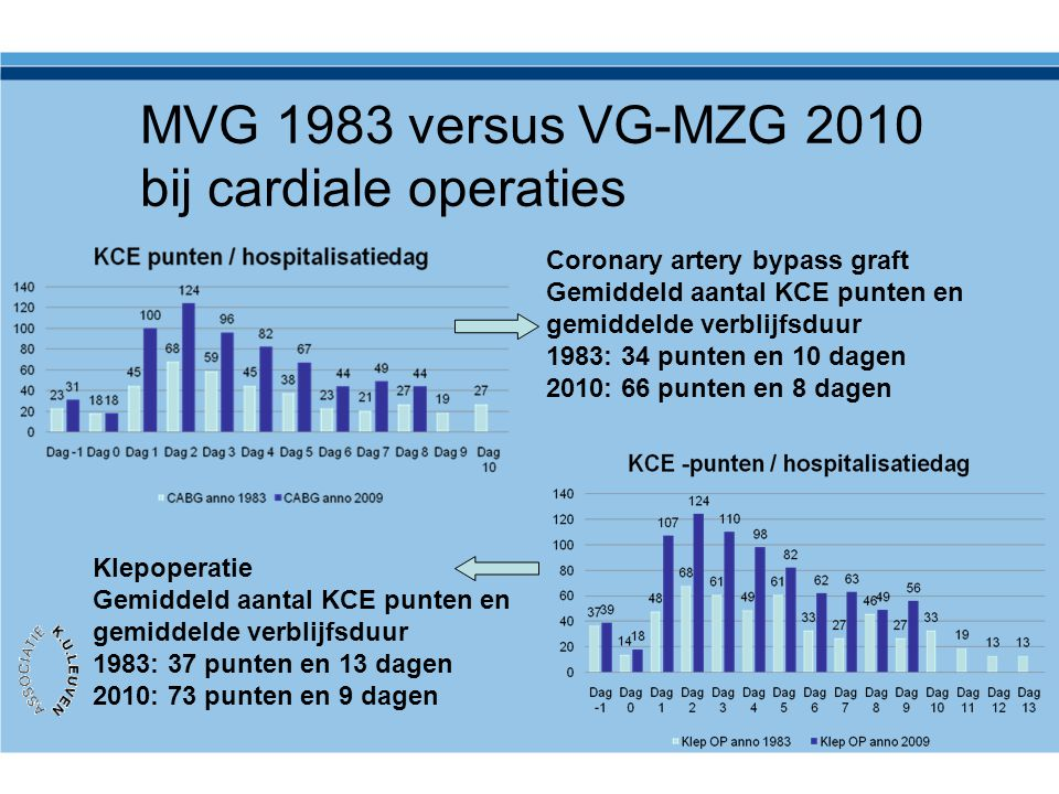 MVG 1983 versus VG-MZG 2010 bij cardiale operaties