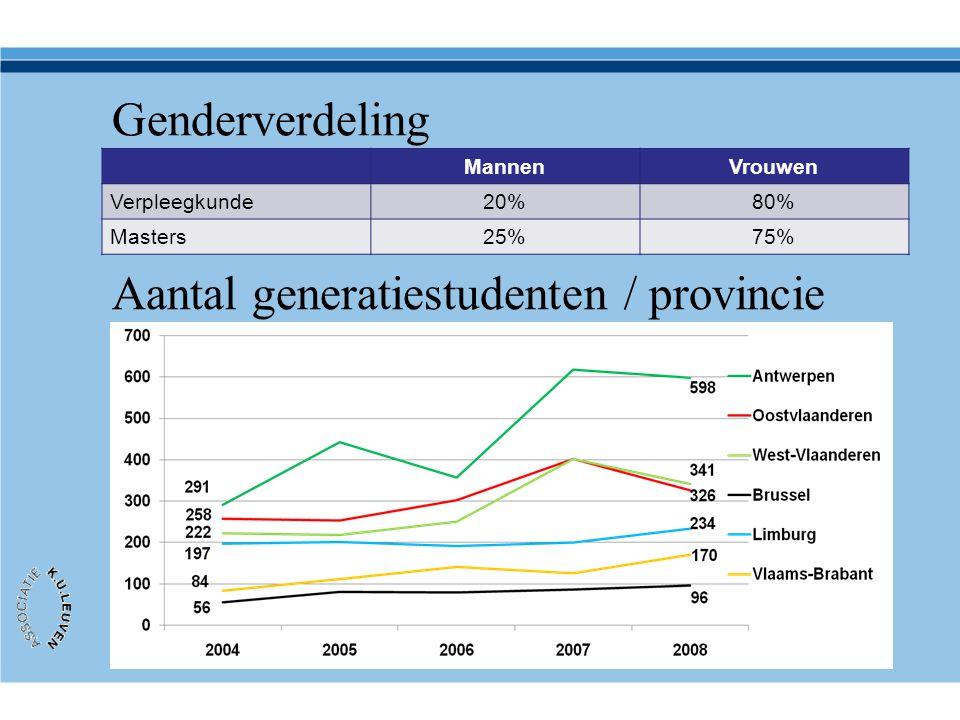 Aantal generatiestudenten / provincie