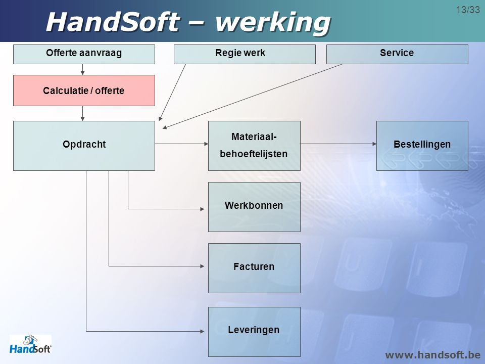 HandSoft – werking Offerte aanvraag Regie werk Service