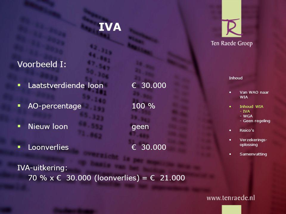 IVA Voorbeeld I: Laatstverdiende loon € 30.000 AO-percentage 100 %