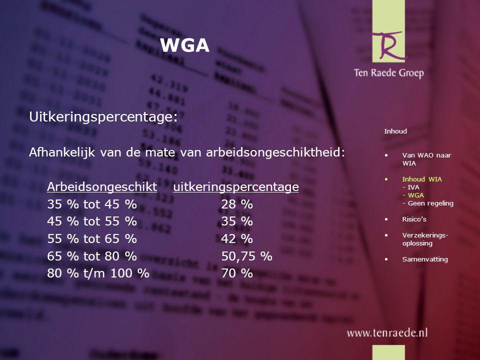 WGA Uitkeringspercentage: