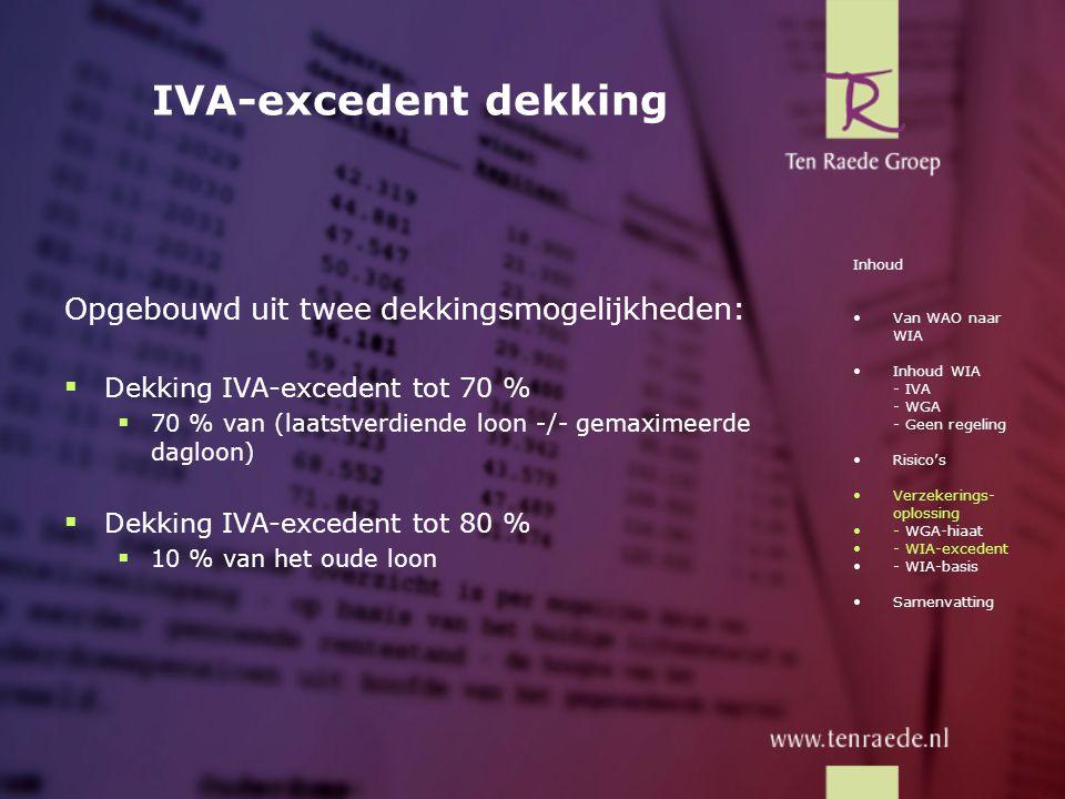 IVA-excedent dekking Opgebouwd uit twee dekkingsmogelijkheden: