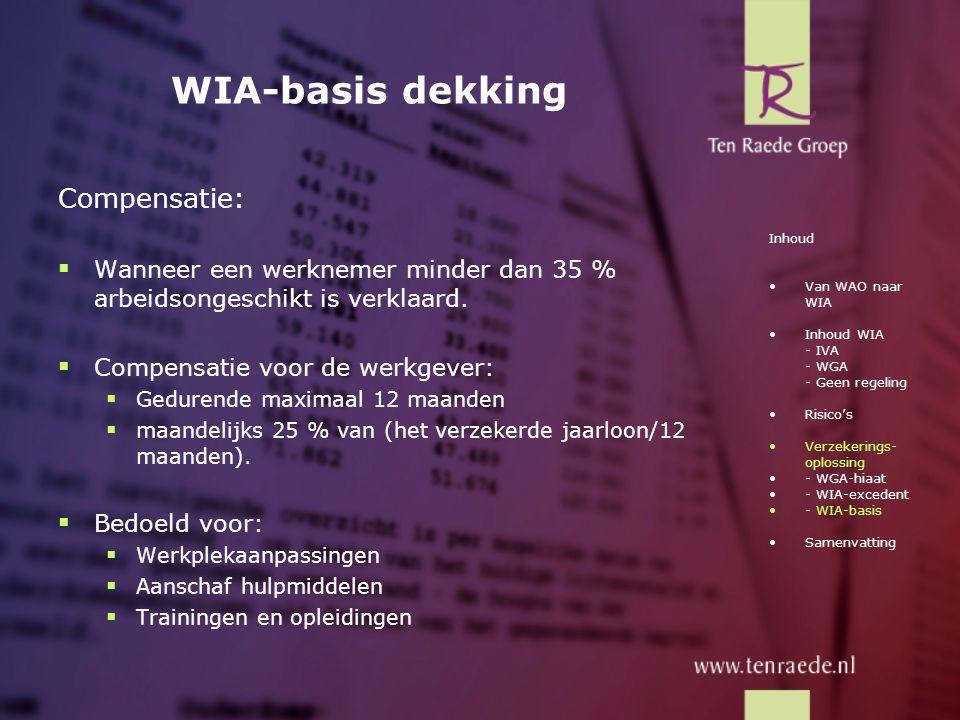 WIA-basis dekking Compensatie: