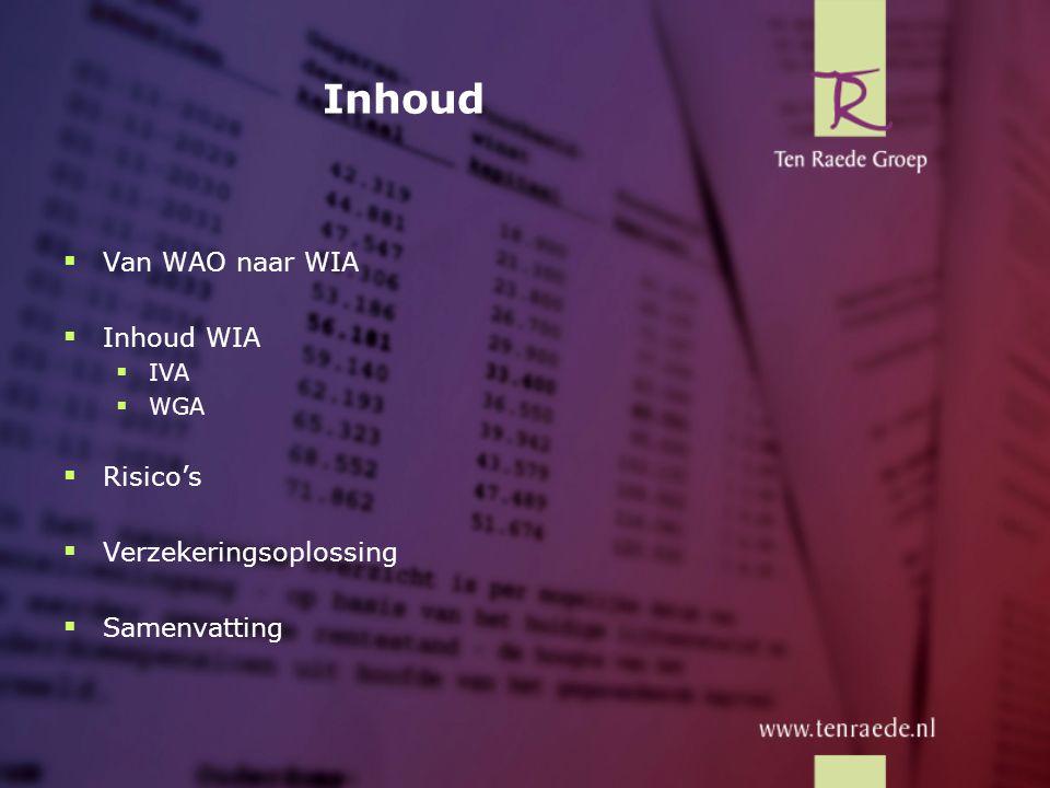 Inhoud Van WAO naar WIA Inhoud WIA Risico's Verzekeringsoplossing