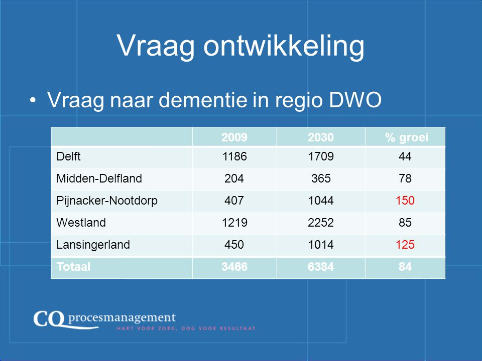 Vraag ontwikkeling Vraag naar dementie in regio DWO 2009 2030 % groei