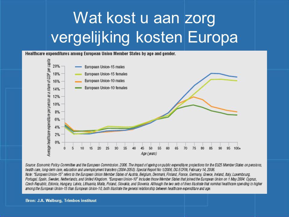 Wat kost u aan zorg vergelijking kosten Europa
